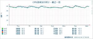 Cpu_Temp_week